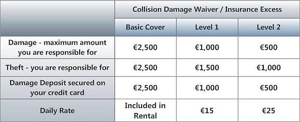 Collision Damage Waiver - Insurance Excess